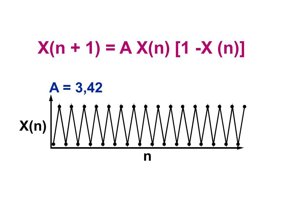 X(n + 1) = A X(n) [1 -X (n)] A = 3,42 X(n) n